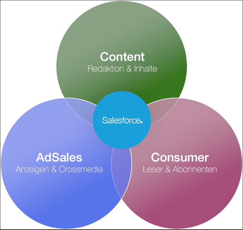 MediaVelox AdSales Consumer Content