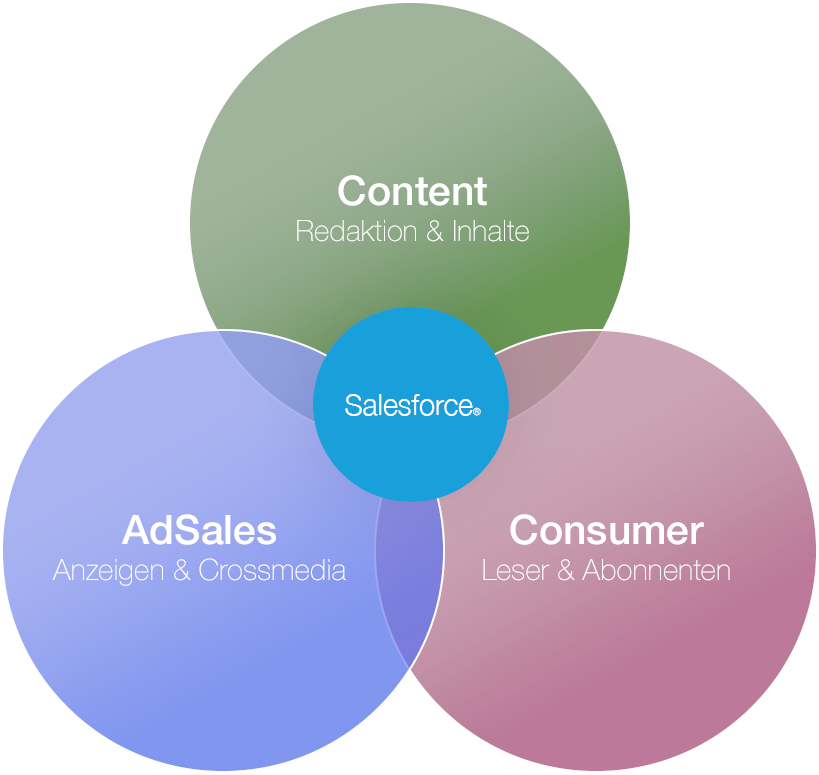MediaVelox AdSales Consumer Content
